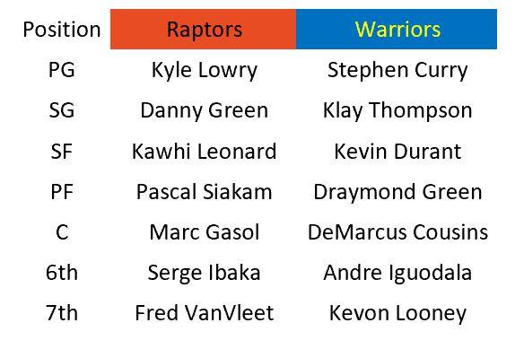 Raptors vs Warriors