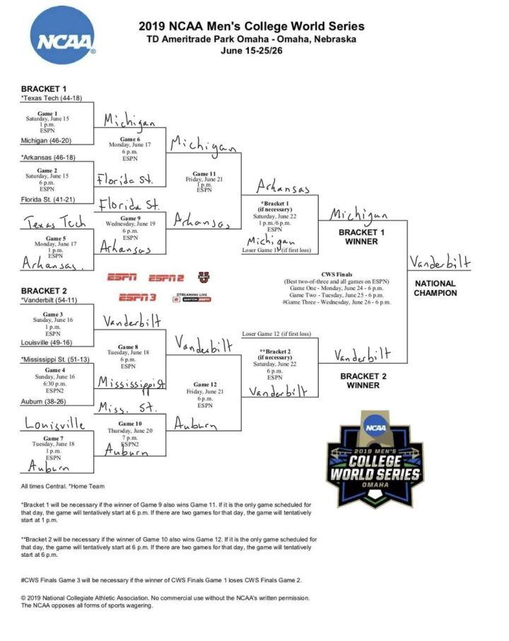 college baseball world series prediction