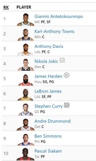 espn fantasy basketball rankings 10-5